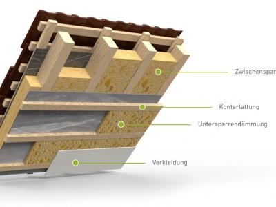 Untersparrendämmung 3D mit Details
