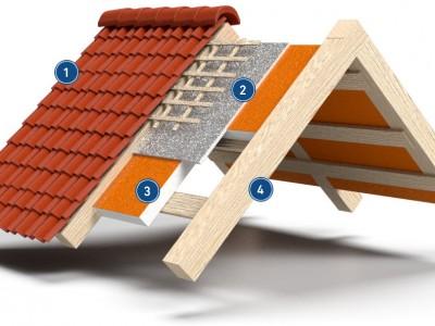 Dachschichten