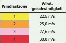 windlastzone_tabelle